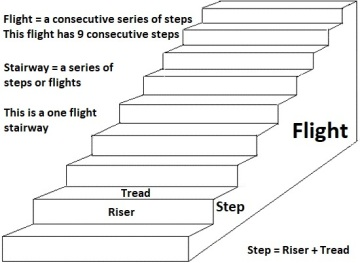 Basic Stairway Definitions
