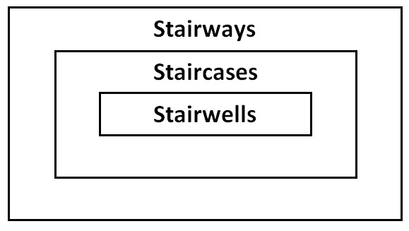 Ven diagram of stairways-staircases-stairwells