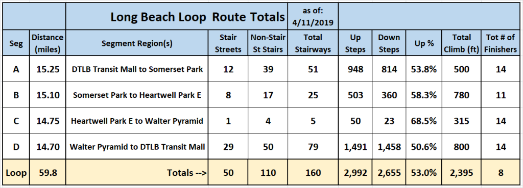 LB Loop - Segment and Overall Statistics - 11May2019