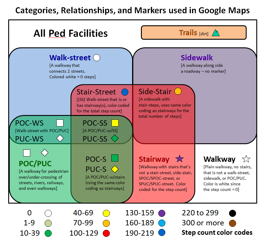 Ped Facility Taxonomy