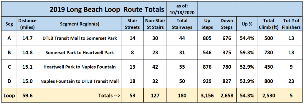 2019 LB Loop - Segment and Overall Statistics - 18Oct2020